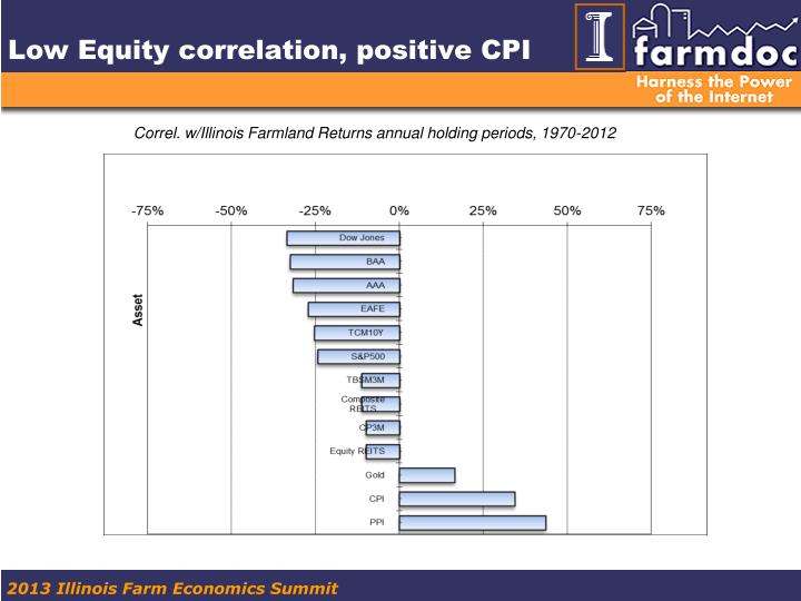 Low Equity correlation, positive CPI