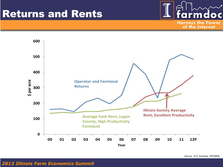 Returns and Rents