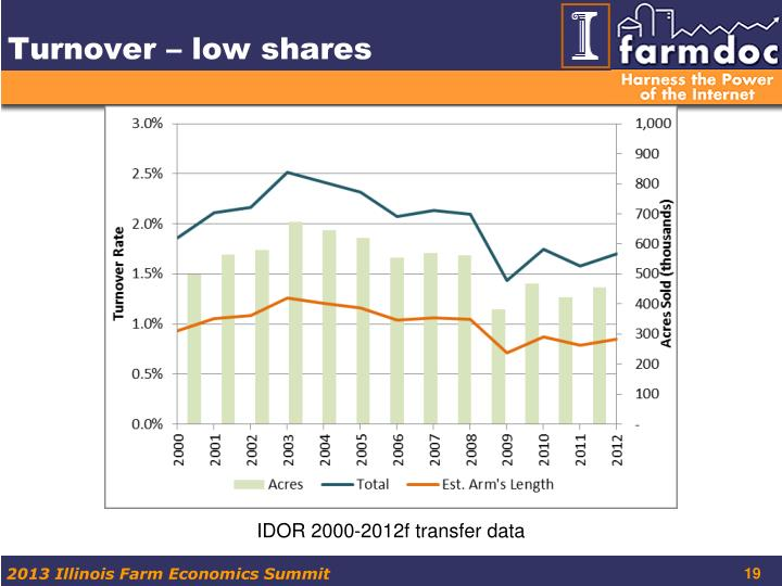 Turnover – low shares
