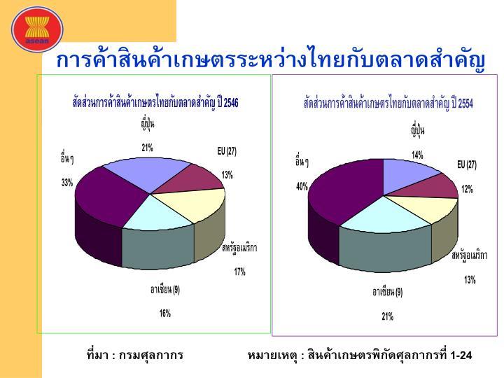 การค้าสินค้าเกษตรระหว่างไทยกับตลาดสำคัญ