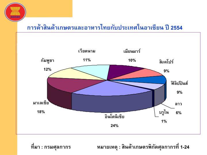 การค้าสินค้าเกษตรและอาหารไทยกับประเทศในอาเซียน ปี 2554