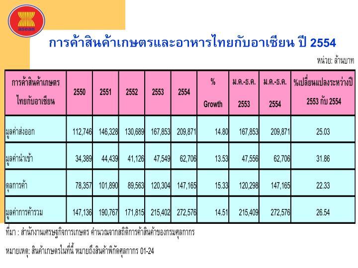 การค้าสินค้าเกษตรและอาหารไทยกับอาเซียน ปี 2554