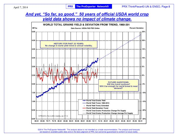"And yet, ""So far, so good.""  50 years of official USDA world crop yield data shows no impact of climate change."