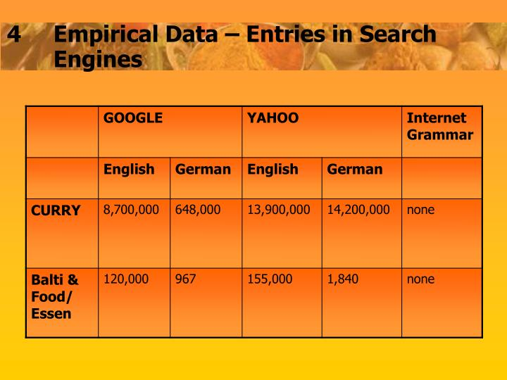 4Empirical Data – Entries in Search Engines