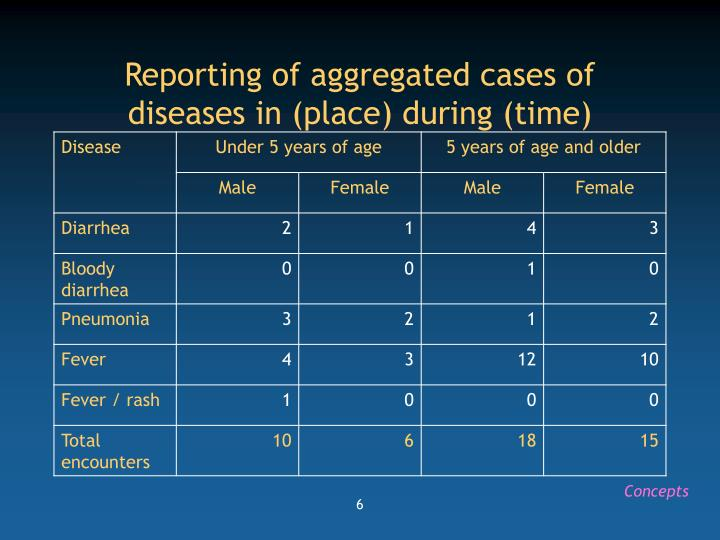 Reporting of aggregated cases of diseases in (place) during (time)
