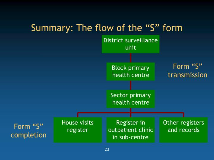"Summary: The flow of the ""S"" form"