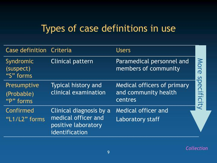 Types of case definitions in use