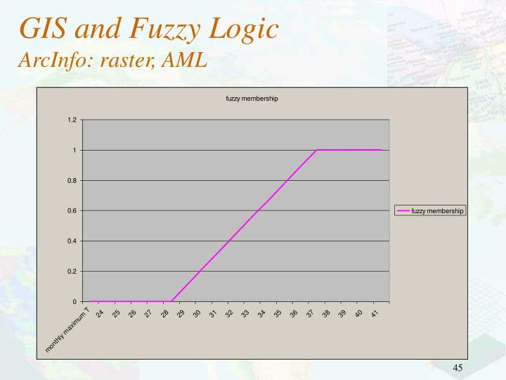 GIS and Fuzzy Logic