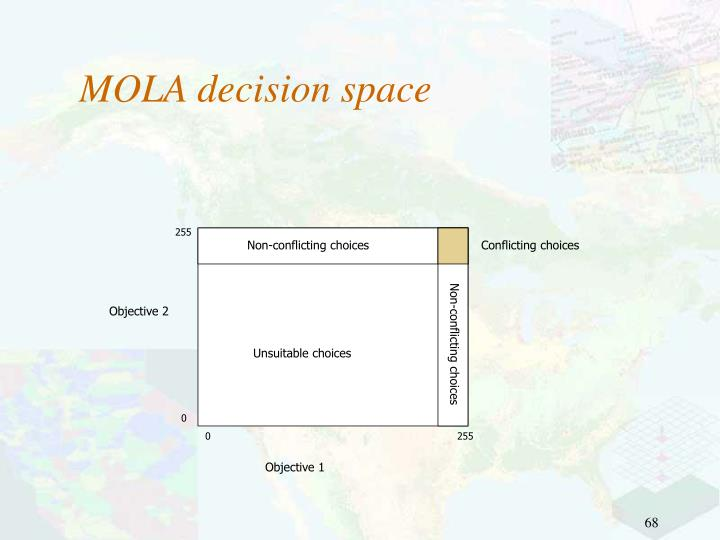 MOLA decision space