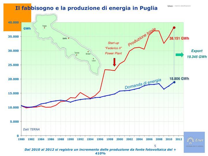 Il fabbisogno e la produzione di energia in Puglia