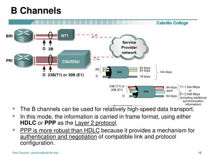 B Channels