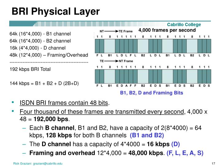 BRI Physical Layer