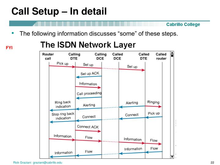 Call Setup – In detail