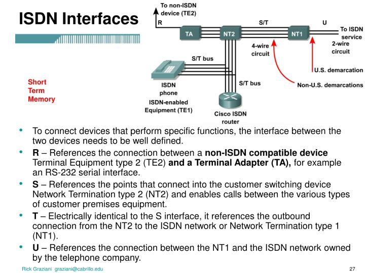 ISDN Interfaces