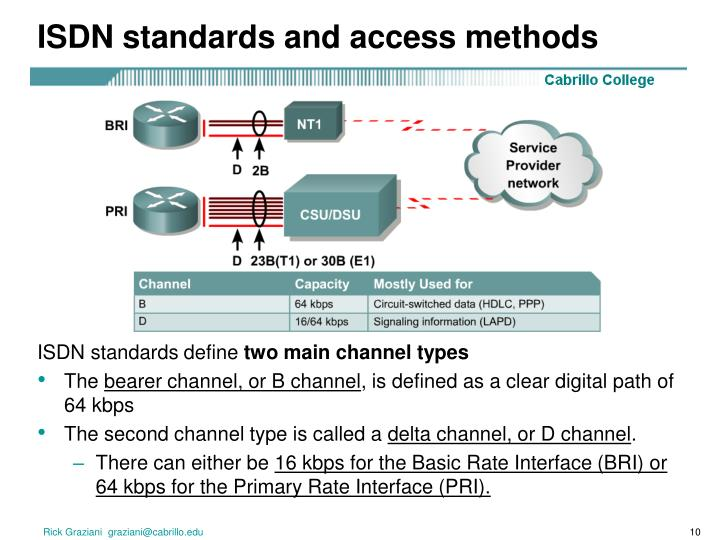 ISDN standards and access methods
