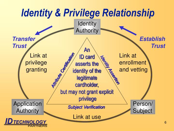 Identity & Privilege Relationship