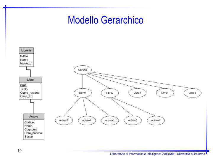 Modello Gerarchico