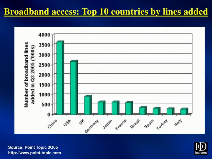 Broadband access: Top 10 countries by lines added