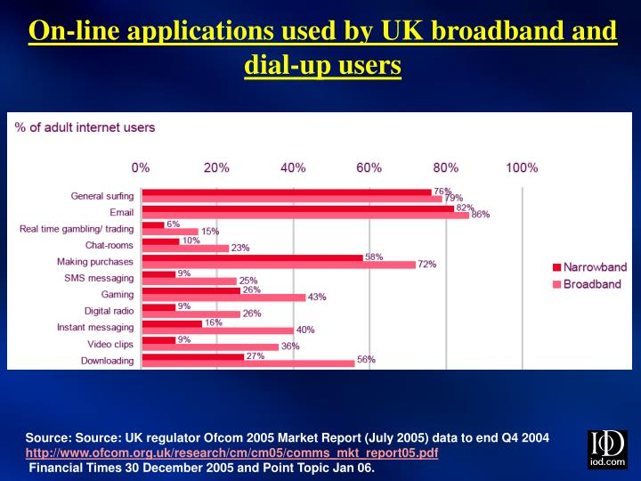 On-line applications used by UK broadband and dial-up users