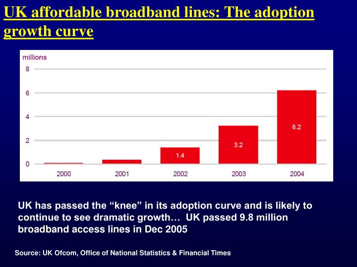 UK affordable broadband lines: The adoption growth curve