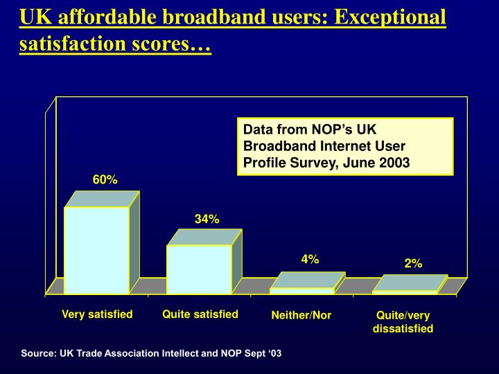 UK affordable broadband users: Exceptional satisfaction scores…