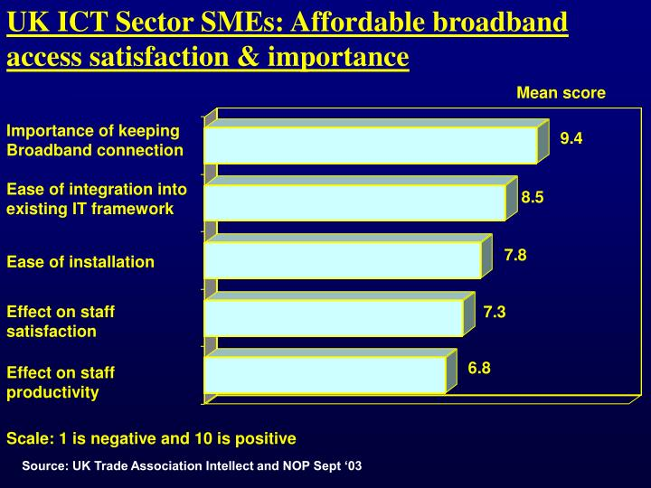 UK ICT Sector SMEs: Affordable broadband access satisfaction & importance
