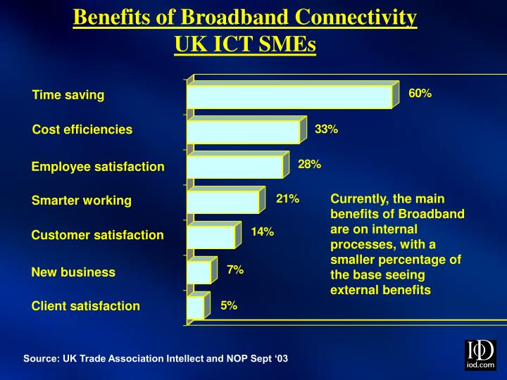 Benefits of Broadband Connectivity