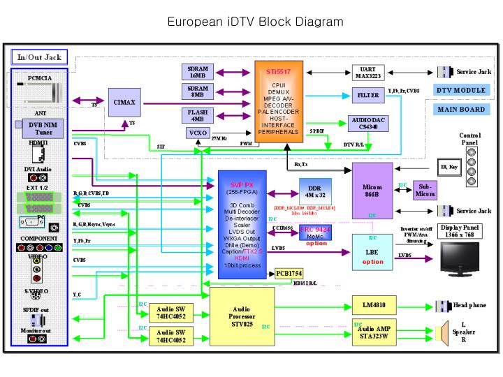 ppt   european idtv block diagram powerpoint presentation   id