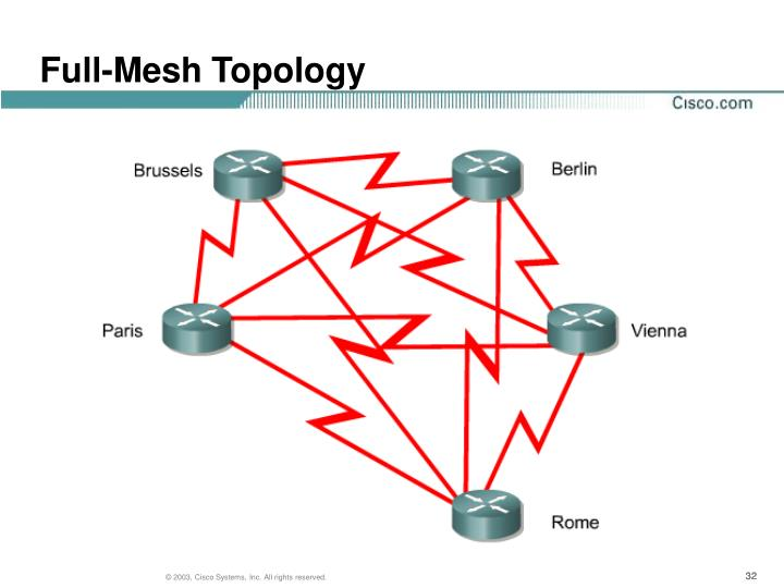 Full-Mesh Topology