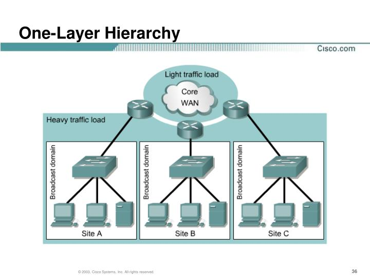 One-Layer Hierarchy
