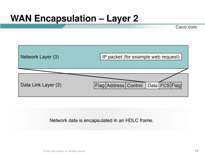 WAN Encapsulation – Layer 2
