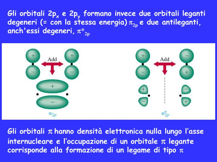 Gli orbitali 2p
