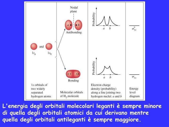 L'energia degli orbitali molecolari leganti è sempre minore di quella degli orbitali atomici da cui derivano mentre quella degli orbitali antileganti è sempre maggiore.