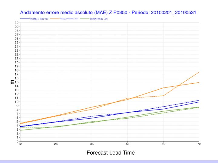 Forecast Lead Time
