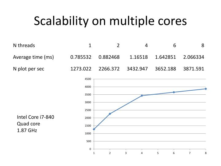 Scalability on multiple cores