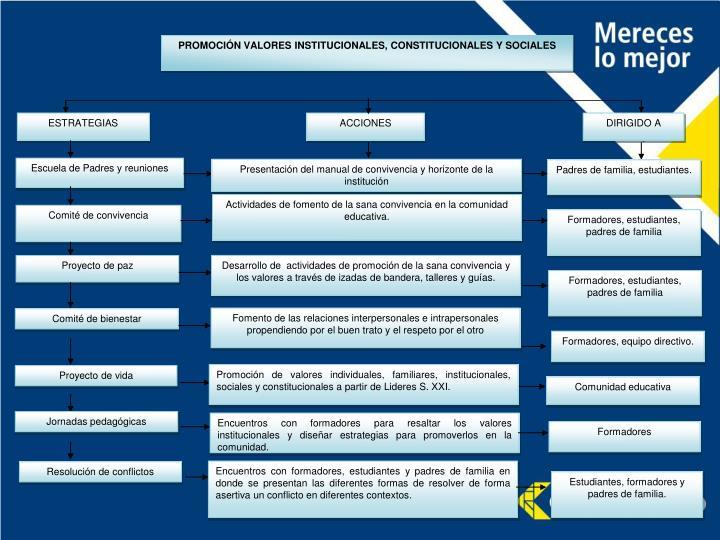 PROMOCIÓN VALORES INSTITUCIONALES, CONSTITUCIONALES Y SOCIALES
