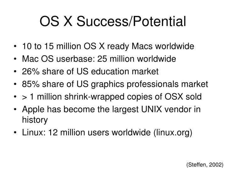 OS X Success/Potential
