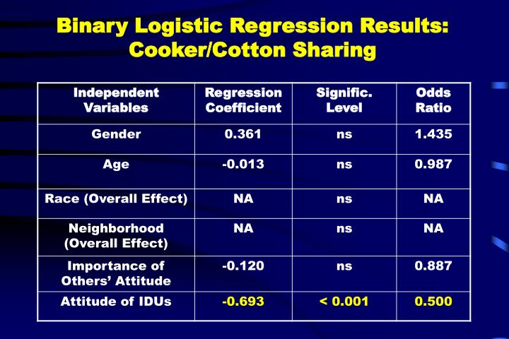 Binary Logistic Regression Results: