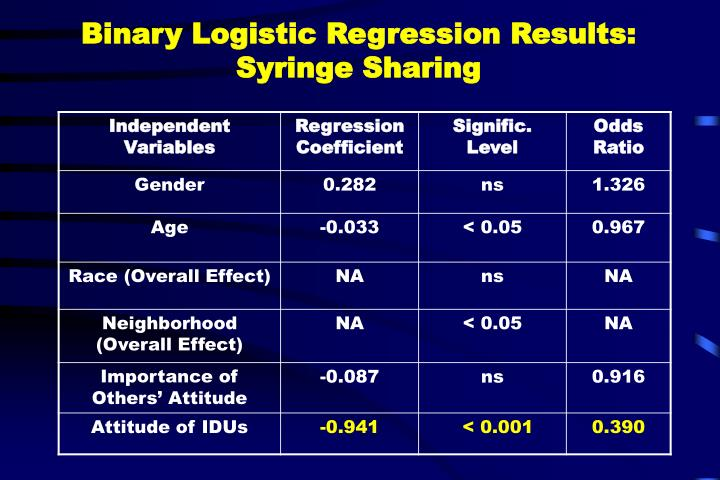 Binary Logistic Regression Results: Syringe Sharing