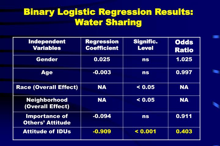 Binary Logistic Regression Results: Water Sharing