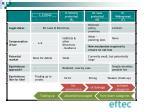 3 levels for habitat banking