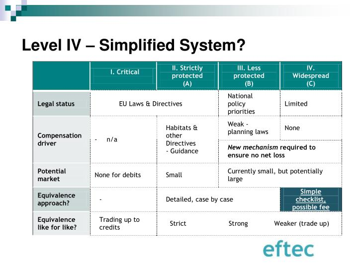 Level IV – Simplified System?