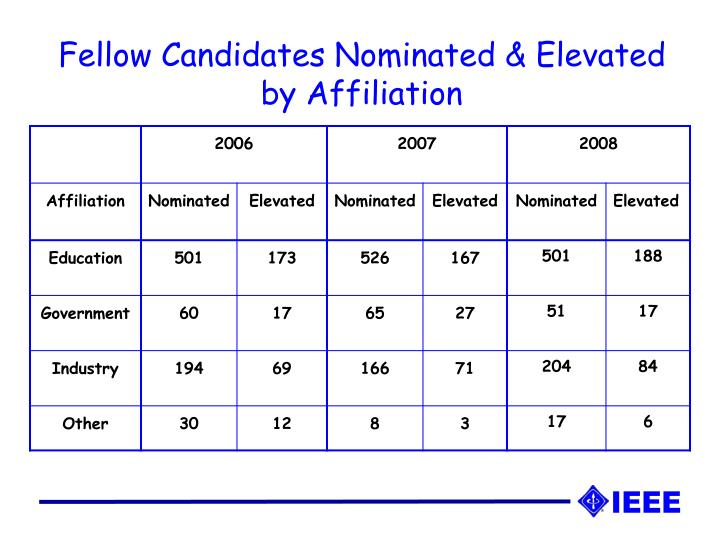 Fellow Candidates Nominated & Elevated by Affiliation