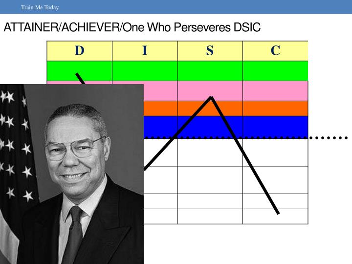 ATTAINER/ACHIEVER/One Who Perseveres DSIC