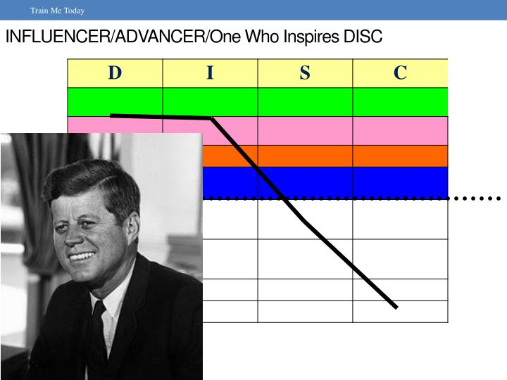 INFLUENCER/ADVANCER/One Who Inspires DISC