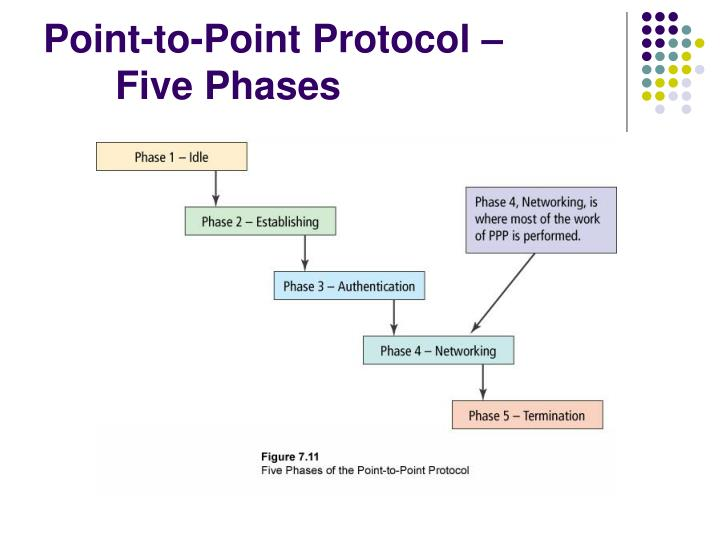 Point-to-Point Protocol –