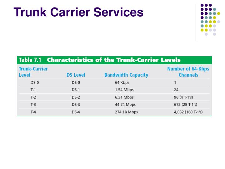 Trunk Carrier Services