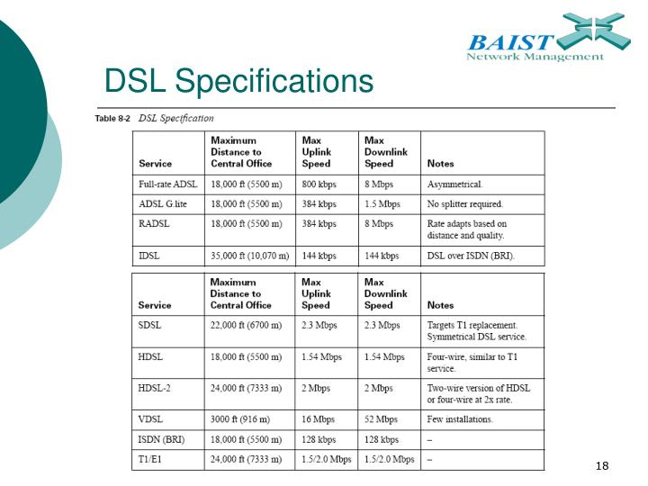DSL Specifications