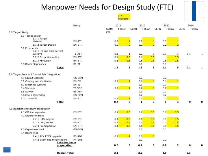 Manpower Needs for Design Study (FTE)