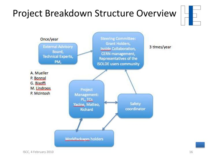 Project Breakdown Structure Overview